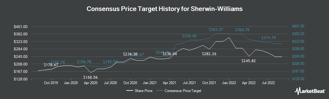 Price Target History for Sherwin-Williams (NYSE:SHW)