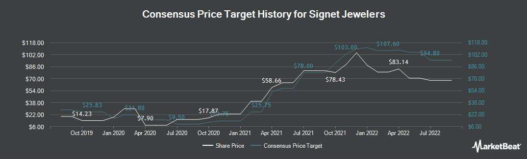 Price Target History for Signet Jewelers (NYSE:SIG)