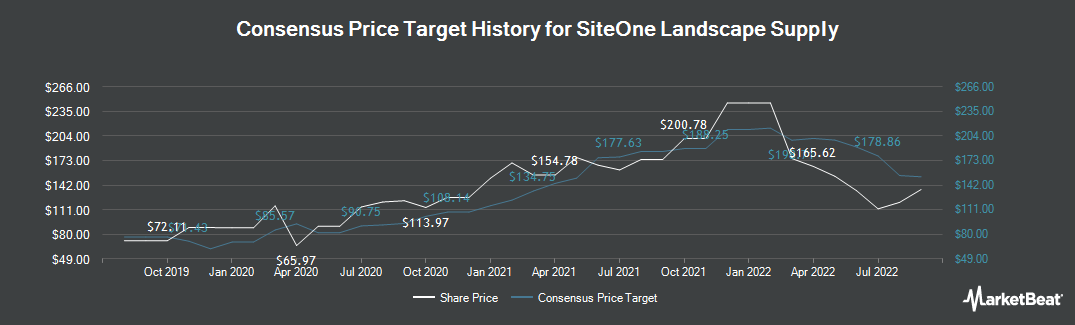 Price Target History for SiteOne Landscape Supply (NYSE:SITE)