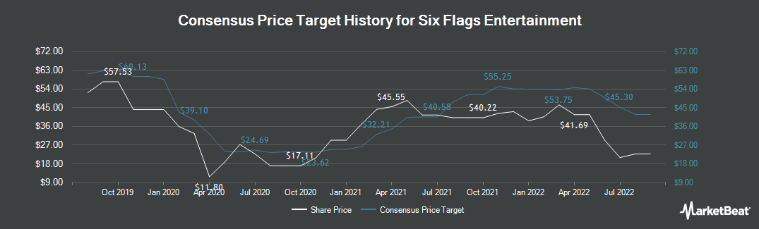 Price Target History for Six Flags (NYSE:SIX)