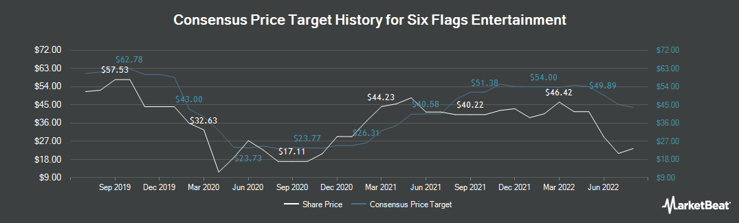 Price Target History for Six Flags Entertainment (NYSE:SIX)