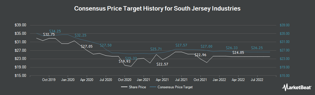 Price Target History for South Jersey Industries (NYSE:SJI)
