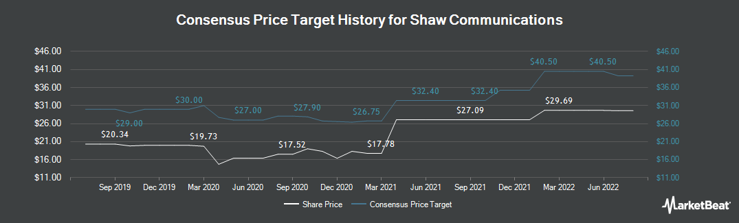 Price Target History for Shaw Communications (NYSE:SJR)