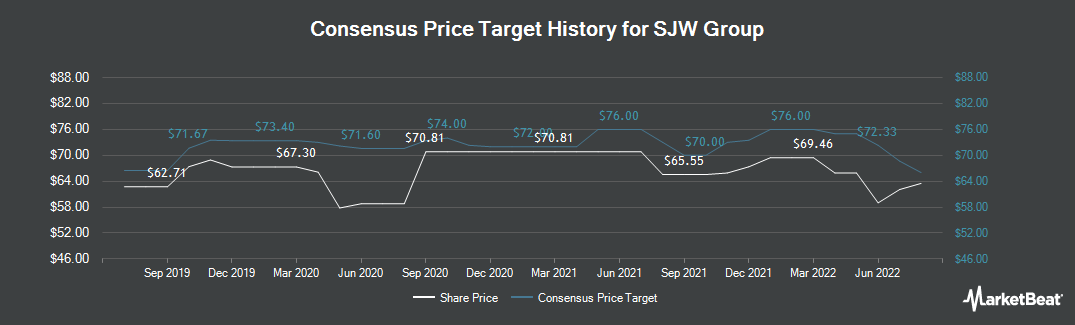 Price Target History for SJW Corporation (NYSE:SJW)