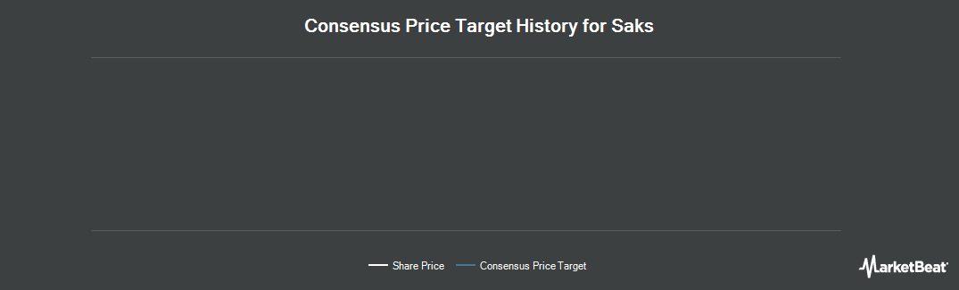 Price Target History for Saks (NYSE:SKS)