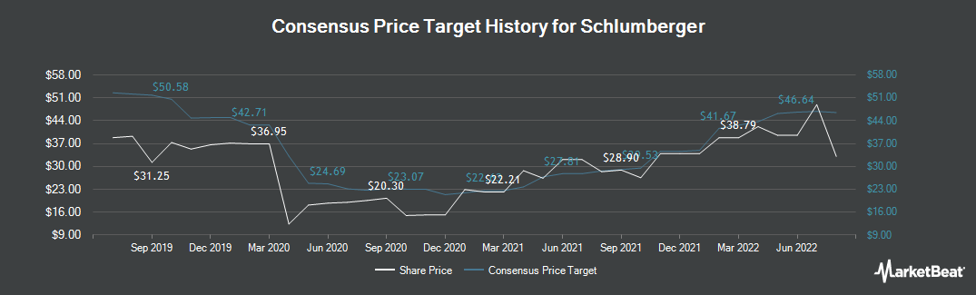 Price Target History for Schlumberger (NYSE:SLB)