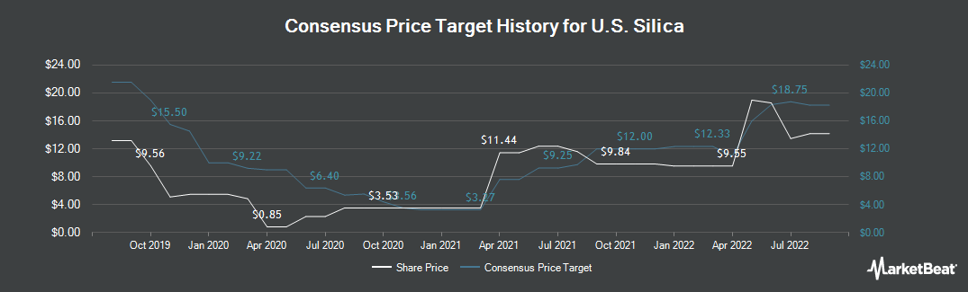 Price Target History for U.S. Silica (NYSE:SLCA)