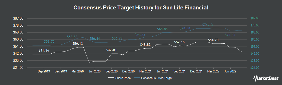 Price Target History for Sun Life Financial (NYSE:SLF)