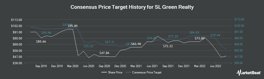 Price Target History for SL Green Realty (NYSE:SLG)