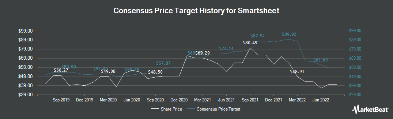 Price Target History for Smartsheet (NYSE:SMAR)