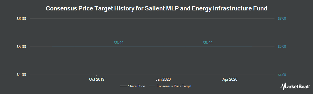 Price Target History for Salient MLP & Energy Infrastructure Fund (NYSE:SMF)