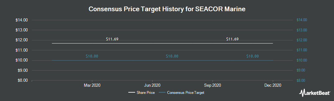Price Target History for SEACOR Marine (NYSE:SMHI)