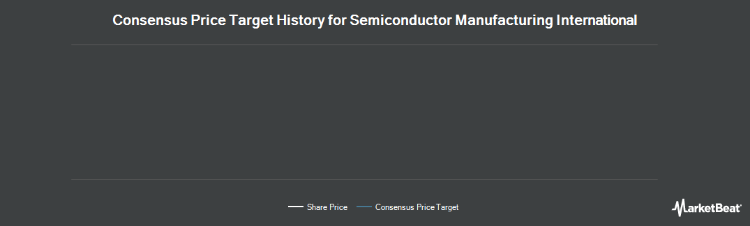 Price Target History for Semiconductor Manufacturing International (NYSE:SMI)