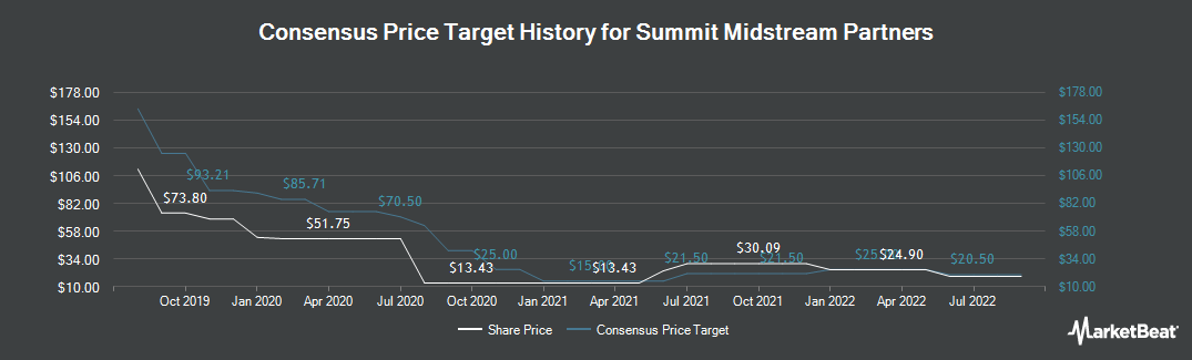 Price Target History for Summit Midstream Partners (NYSE:SMLP)