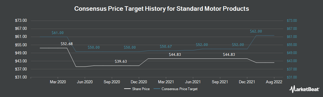 Price Target History for Standard Motor Products (NYSE:SMP)