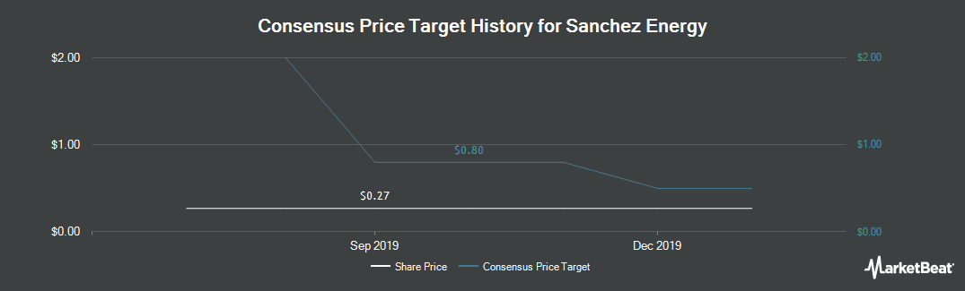Price Target History for Sanchez Energy (NYSE:SN)