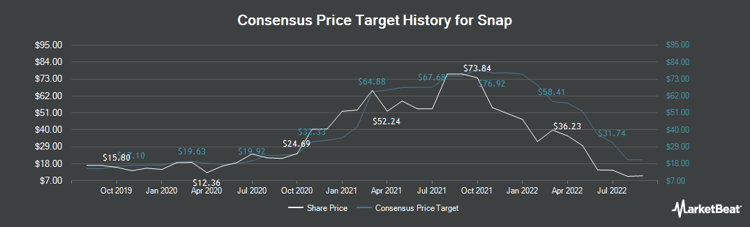 Price Target History for Snap (NYSE:SNAP)
