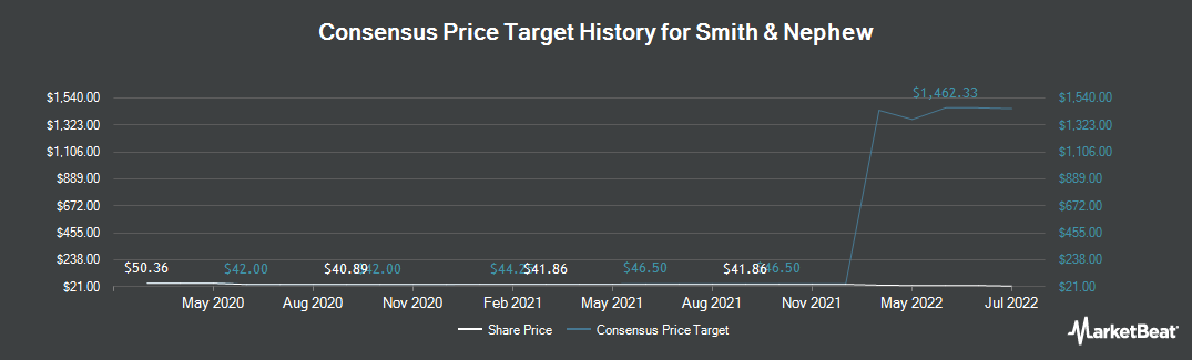 Price Target History for Smith & Nephew (NYSE:SNN)