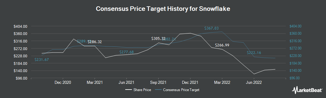 Price Target History for Intrawest Resorts (NYSE:SNOW)