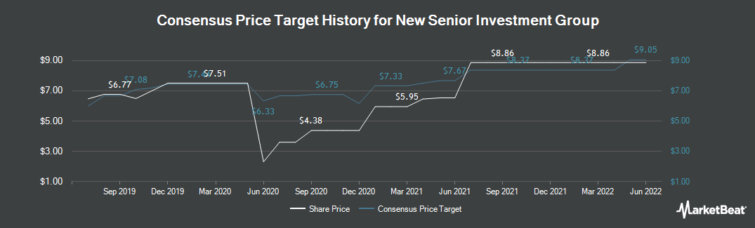 Price Target History for New Senior Investment Group (NYSE:SNR)
