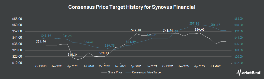 Price Target History for Synovus Financial (NYSE:SNV)