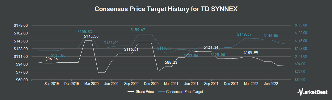 Price Target History for SYNNEX (NYSE:SNX)