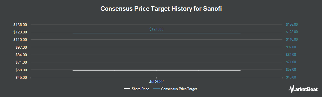 Price Target History for Sanofi (NYSE:SNY)