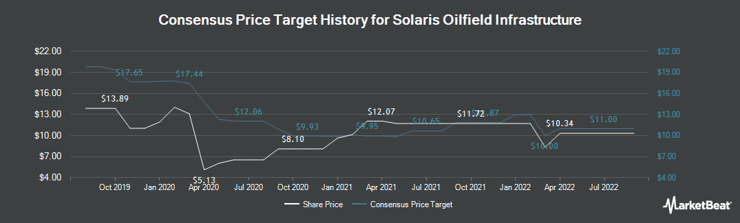 Price Target History for Solaris Oilfield Infra (NYSE:SOI)