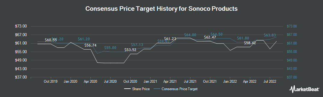 Price Target History for Sonoco (NYSE:SON)