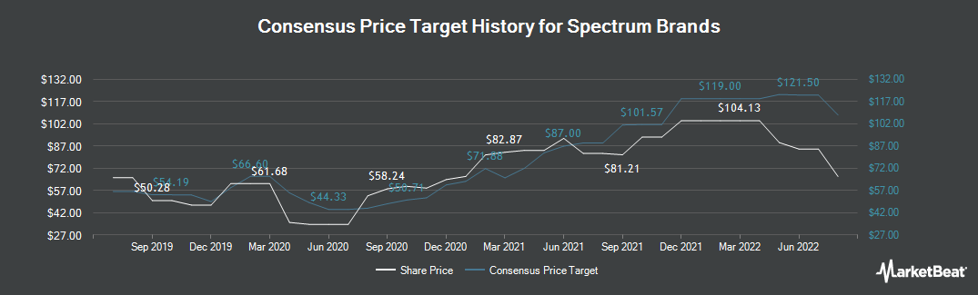 Price Target History for Spectrum Brands Holdings (NYSE:SPB)