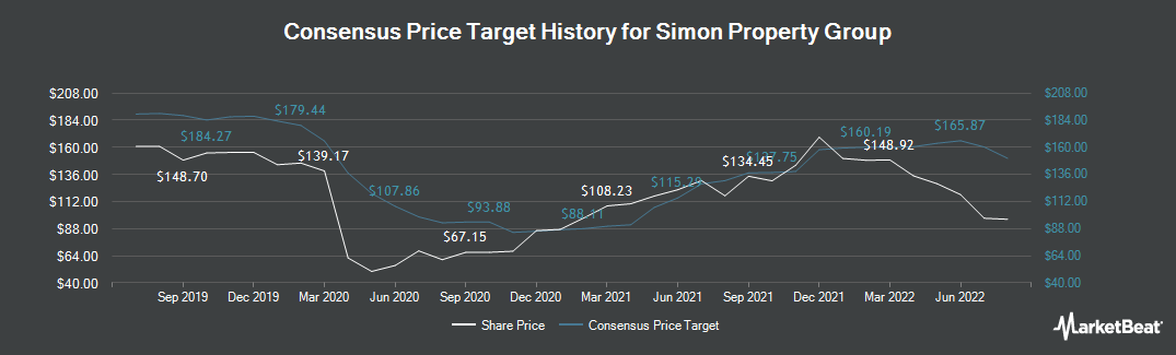 Price Target History for Simon Property Group (NYSE:SPG)