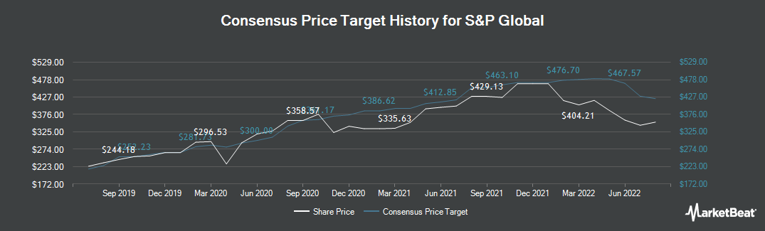 Price Target History for S&P Global (NYSE:SPGI)