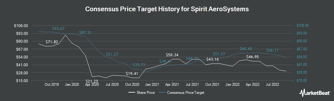Price Target History for Spirit Aerosystems Holdings (NYSE:SPR)