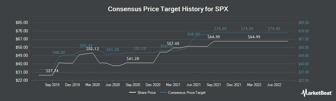 Price Target History for SPX (NYSE:SPXC)