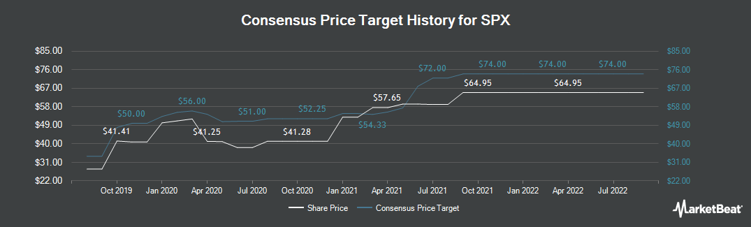 Price Target History for SPX Corporation (NYSE:SPXC)