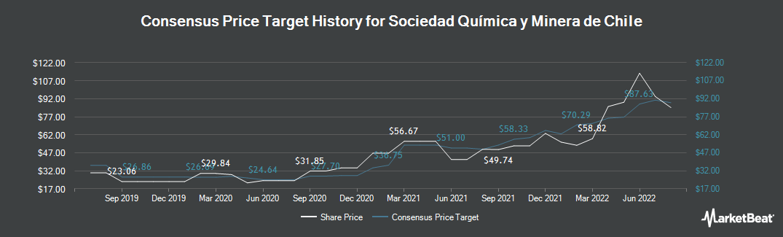 Price Target History for Sociedad Quimica y Minera de Chile (NYSE:SQM)