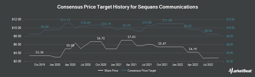 Price Target History for Sequans Communications (NYSE:SQNS)