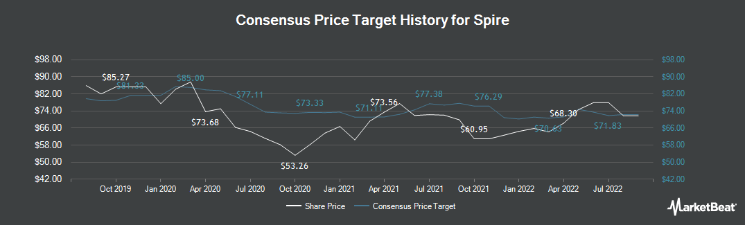 Price Target History for Spire (NYSE:SR)