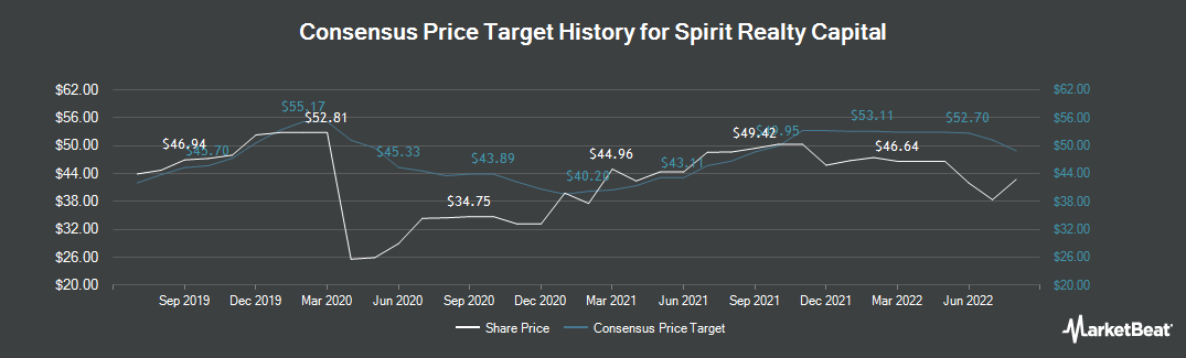 Price Target History for Spirit Realty Capital (NYSE:SRC)
