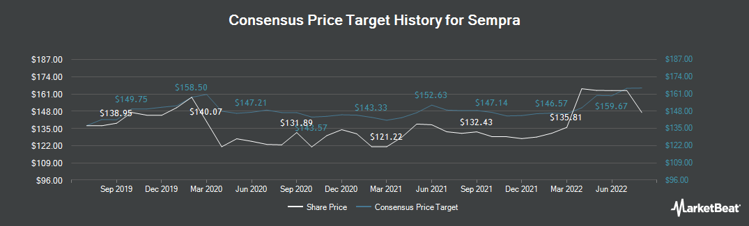 Price Target History for Sempra Energy (NYSE:SRE)