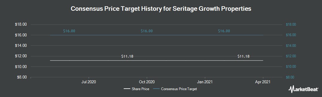 Price Target History for Seritage Growth Properties (NYSE:SRG)