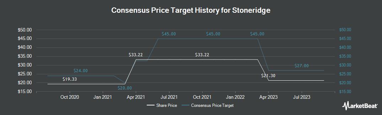 Price Target History for Stoneridge (NYSE:SRI)