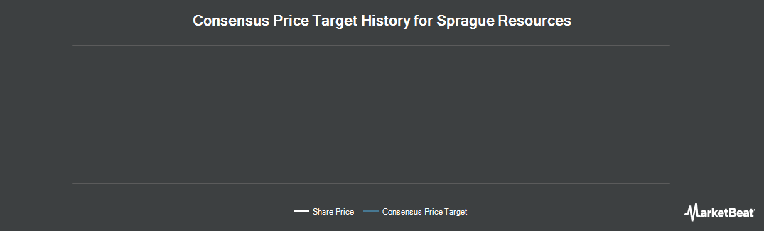 Price Target History for Sprague Resources (NYSE:SRLP)