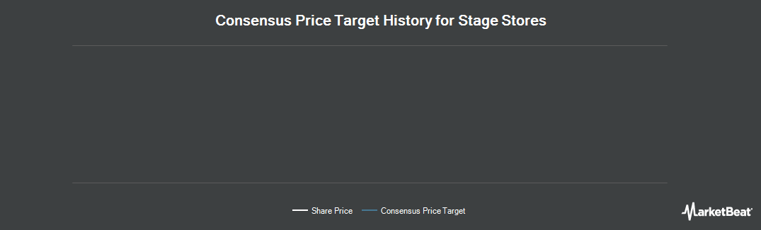Price Target History for Stage Stores (NYSE:SSI)