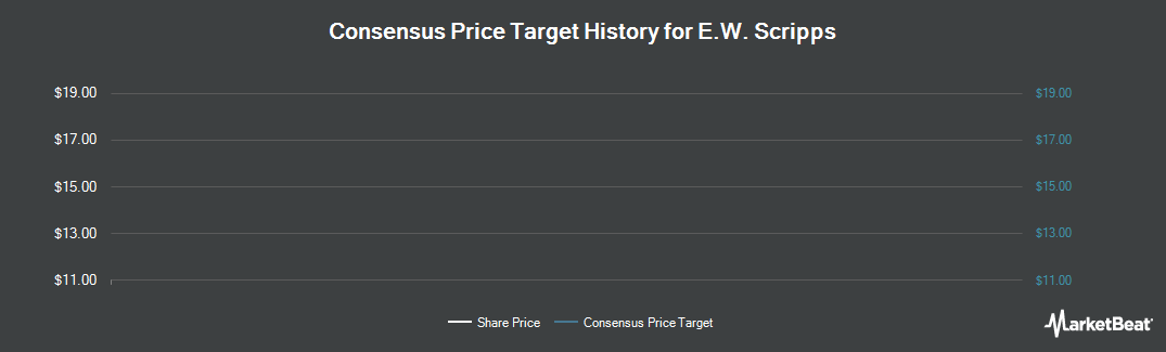 Price Target History for E. W. Scripps (NYSE:SSP)
