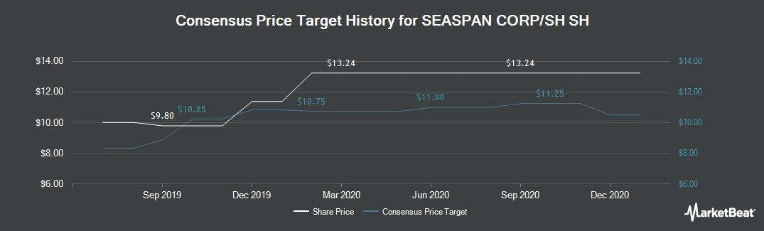 Price Target History for Seaspan Corporation (NYSE:SSW)
