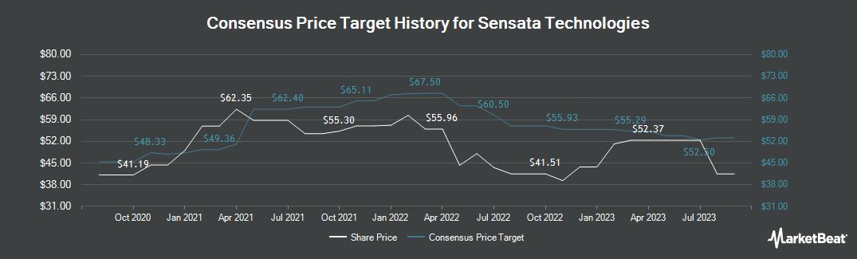 Price Target History for Sensata Technologies Holding N.V. (NYSE:ST)
