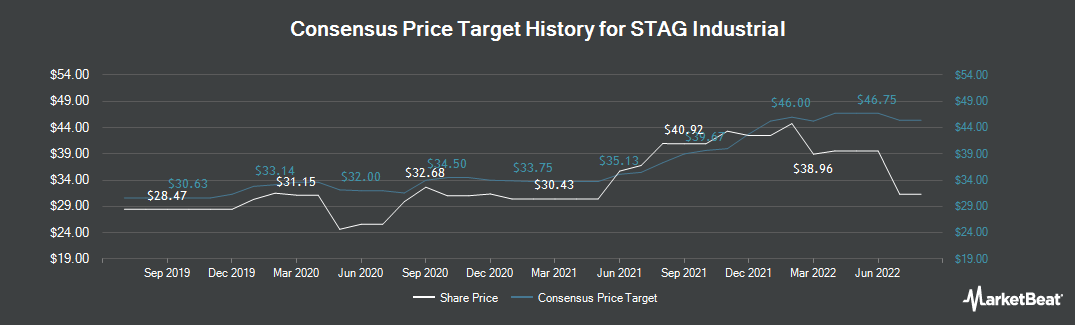 Price Target History for STAG Industrial (NYSE:STAG)