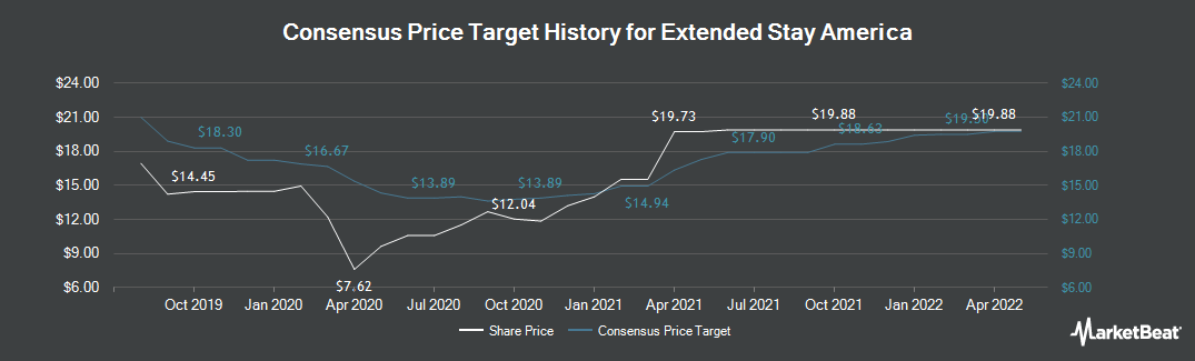 Price Target History for Extended Stay America (NYSE:STAY)