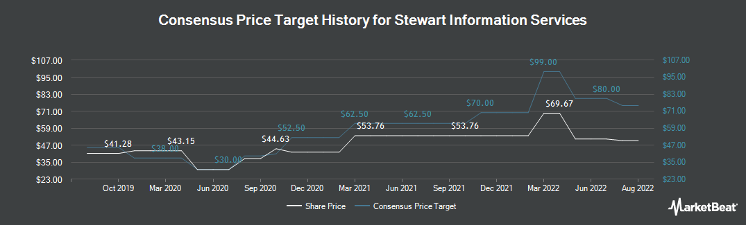 Price Target History for Stewart Information Services (NYSE:STC)